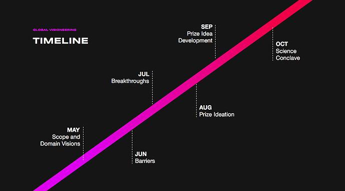 Global Visioneering Timeline